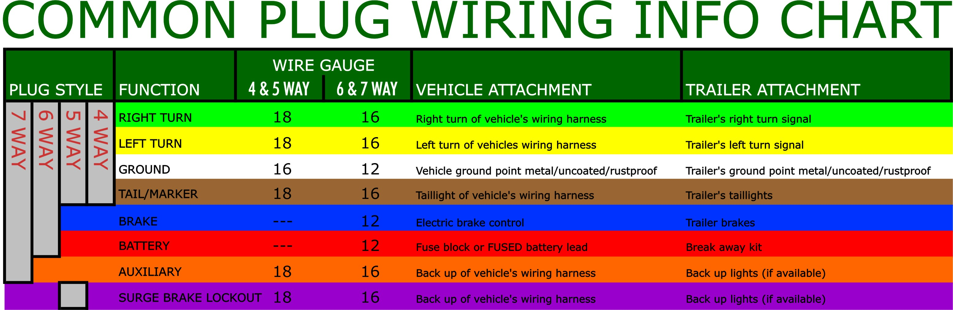 Common_Plug_Wiring_Color_Codes what are the most common trailer plugs? trailer wiring harness 7 pin to 4 pin flat at edmiracle.co