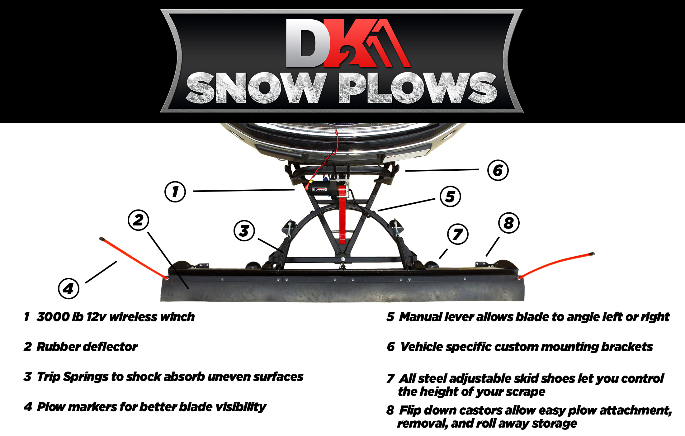 Snowplow Overview