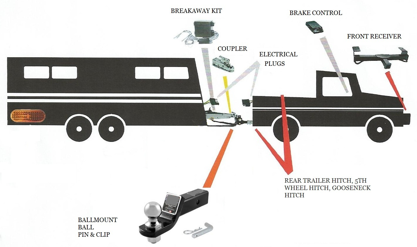 Trailer components rv towing wiring diagram roslonek net,Rv Dc Volt Circuit Breaker Wiring Diagram Your Trailer