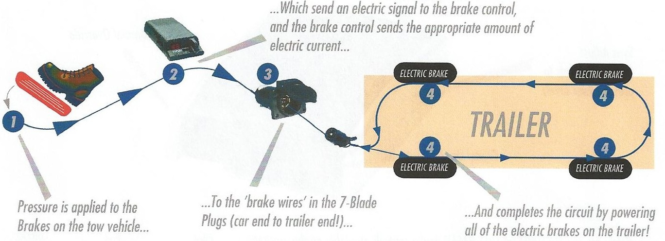How does a brake control work