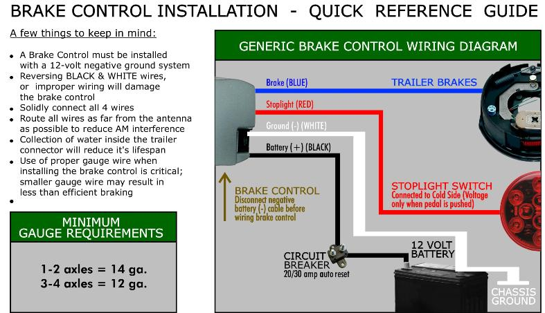 Brake control installation guide