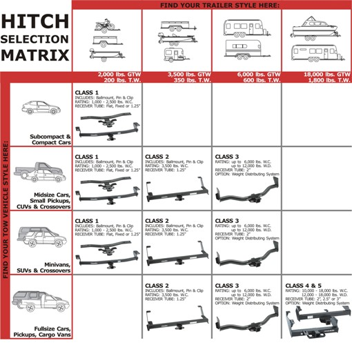 Trailer Hitch Class Comparison Chart