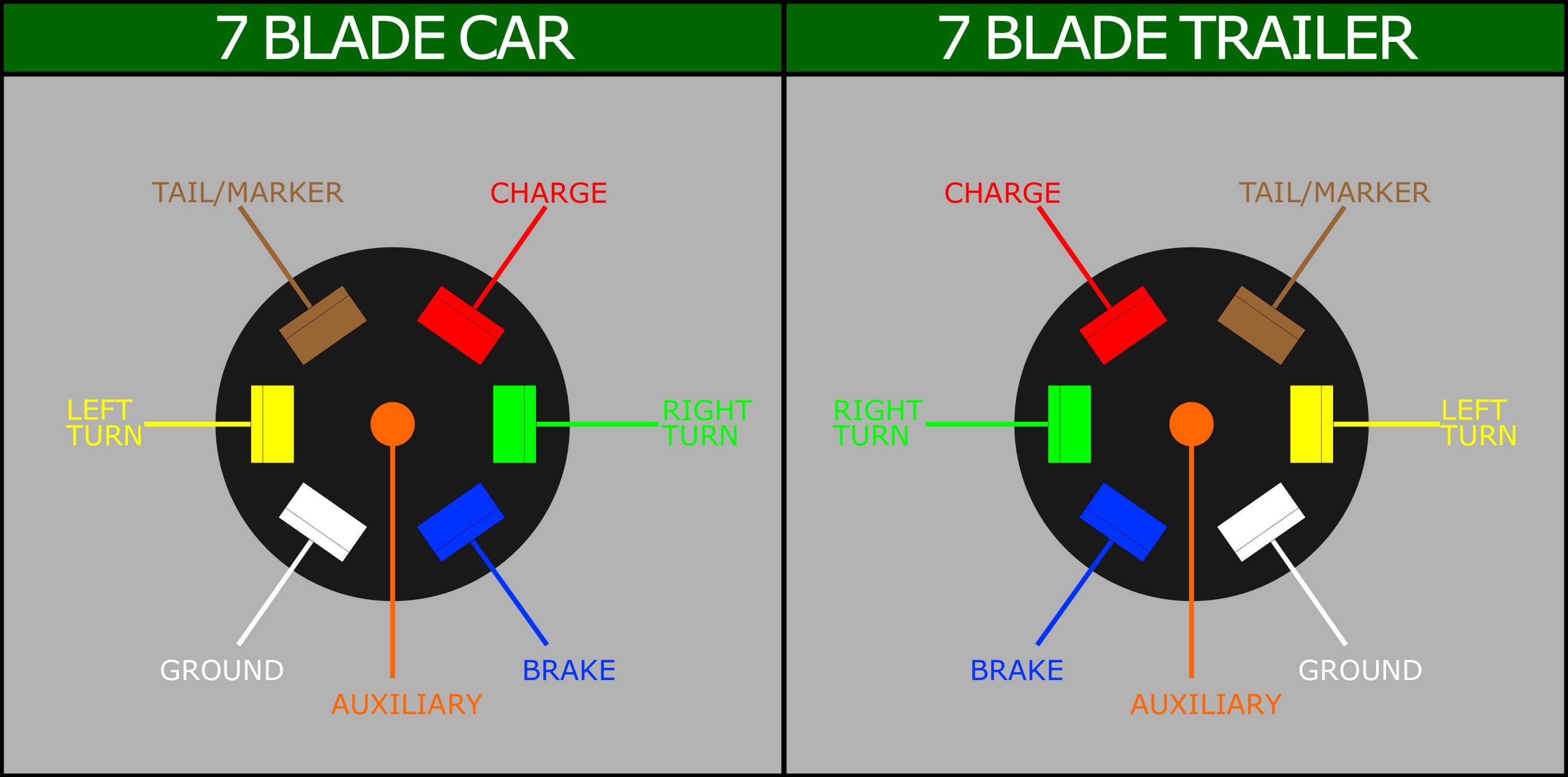wiring a 7 blade trailer harness or plug, Wiring diagram