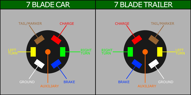 Wiring a 7 Blade Trailer Harness or Plug Hitchweb