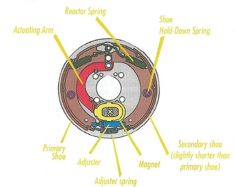 Components of an Electric Brake