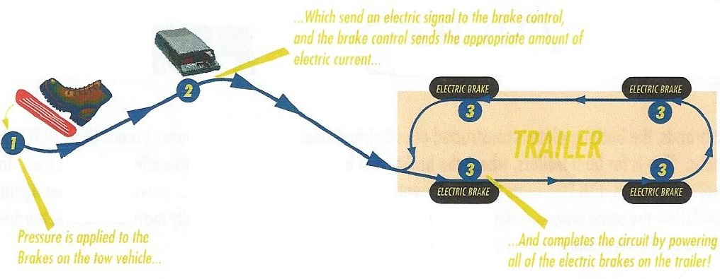 how electric brakes work rh hitchweb com  travel trailer electric brake wiring diagram